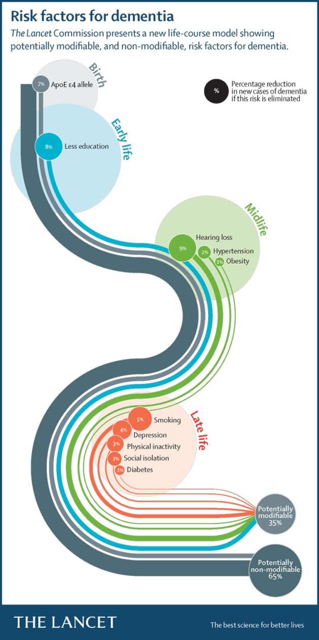 Lancet-dementia-Picture1